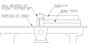 Wave dancer yacht design wholesale plan sales 3 template cutting with a flush cutting bit the flush cutting router bit is your basic straight router bit but with a ball bearing guide at either the maxwellsz